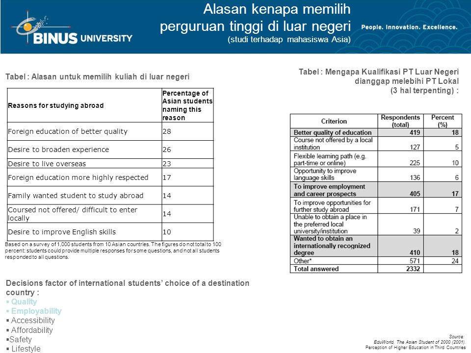 Alasan kenapa memilih perguruan tinggi di luar negeri (studi terhadap mahasiswa Asia) Reasons for studying abroad Percentage of Asian students naming this reason Foreign education of better quality28 Desire to broaden experience26 Desire to live overseas23 Foreign education more highly respected17 Family wanted student to study abroad14 Coursed not offered/ difficult to enter locally 14 Desire to improve English skills10 Based on a survey of 1,000 students from 10 Asian countries.
