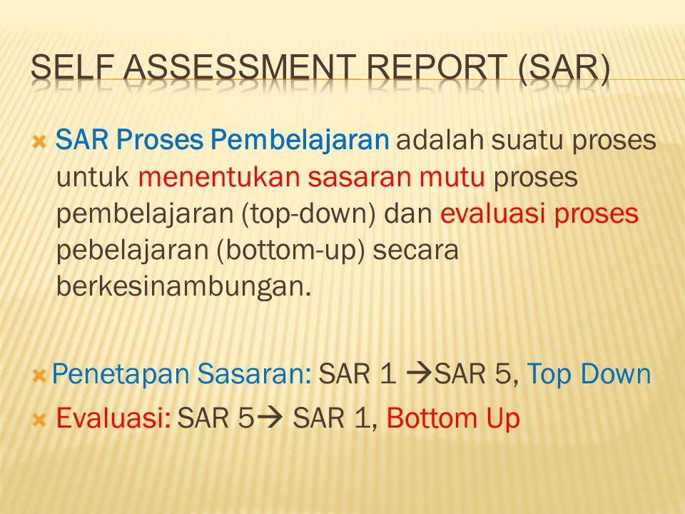 SAR Proses Pembelajaran adalah suatu proses untuk menentukan sasaran mutu proses pembelajaran (top-down) dan evaluasi proses pebelajaran (bottom-up) secara berkesinambungan.