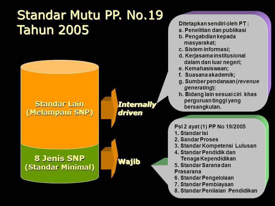 8 Jenis SNP (Standar Minimal) Standar Lain (Melampaui SNP) Wajib Internallydriven Psl 2 ayat (1) PP No 19/2005 1.