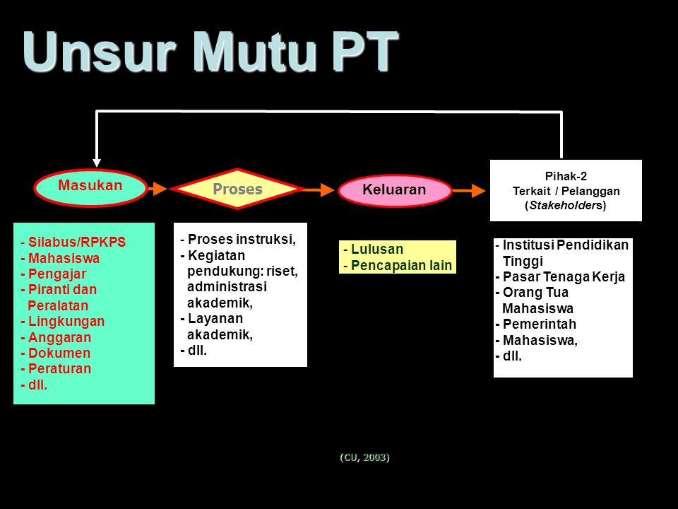 Proses - Silabus/RPKPS - Mahasiswa - Pengajar - Piranti dan Peralatan - Lingkungan - Anggaran - Dokumen - Peraturan - dll.