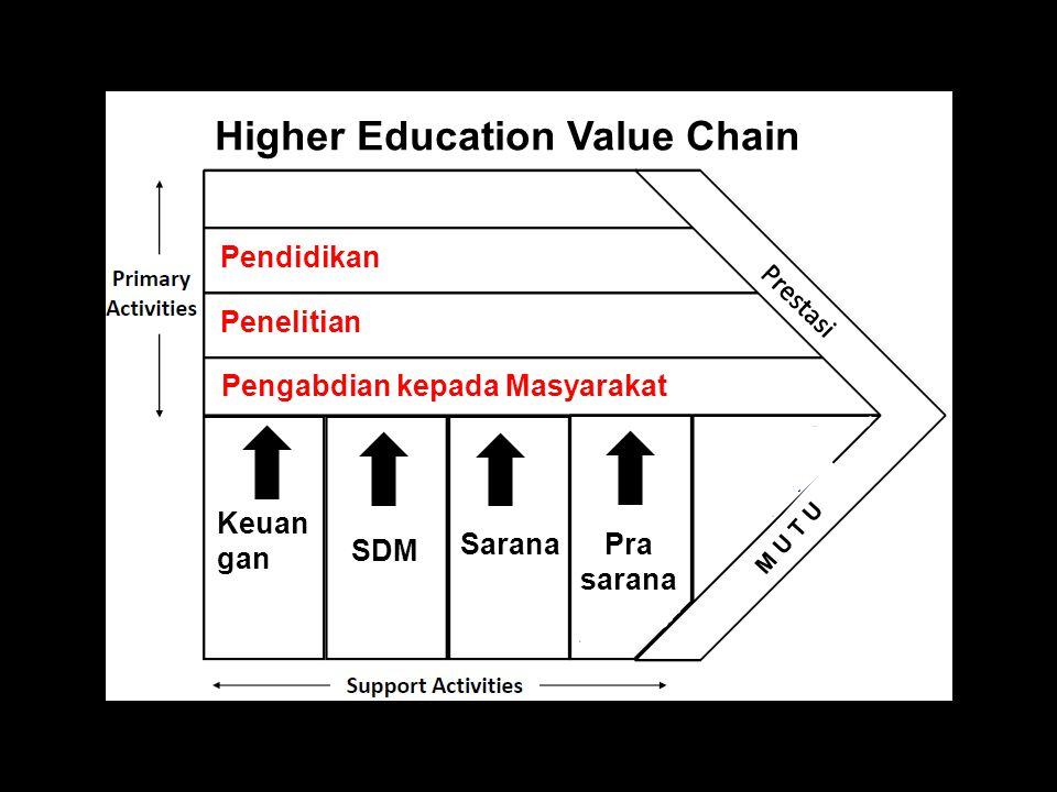 Higher Education Value Chain Pendidikan Penelitian Pengabdian kepada Masyarakat Keuan gan SDM Sarana Pra sarana M U T U