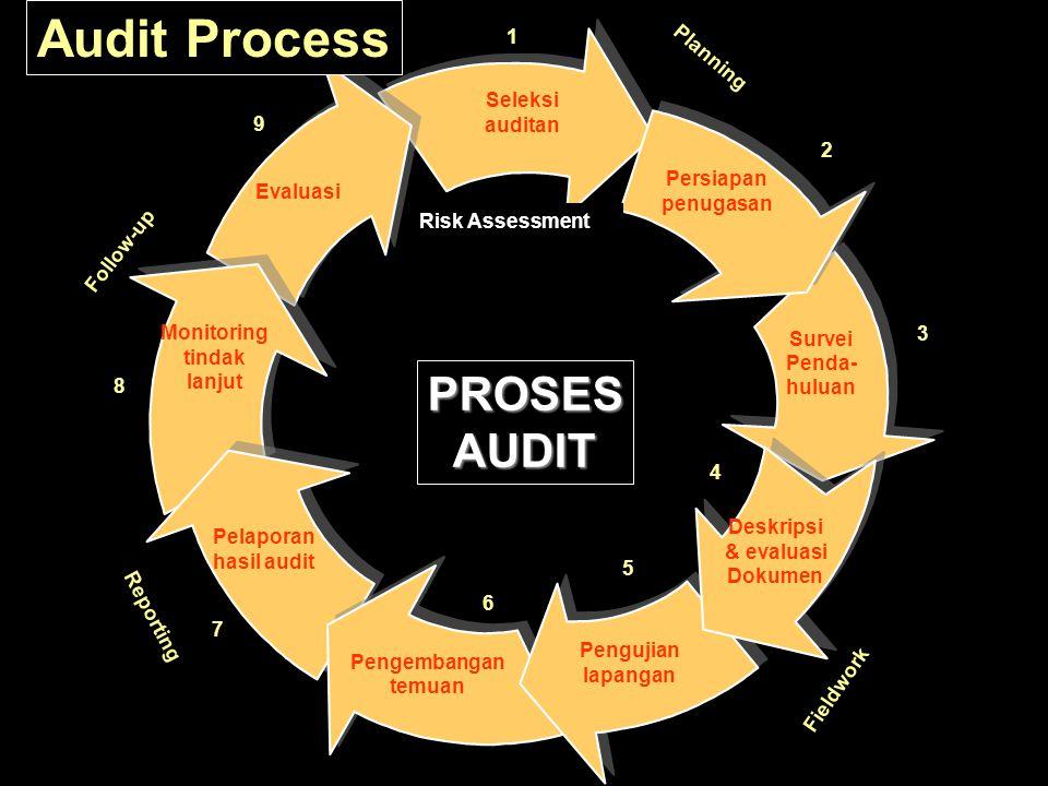 PROSESAUDIT Persiapan penugasan Survei Penda- huluan Deskripsi & evaluasi Dokumen Pengujian lapangan Pengembangan temuan Evaluasi Monitoring tindak lanjut Pelaporan hasil audit Seleksi auditan Risk Assessment Audit Process 1 2 3 Planning Fieldwork 4 5 6 Reporting Follow-up 7 8 9