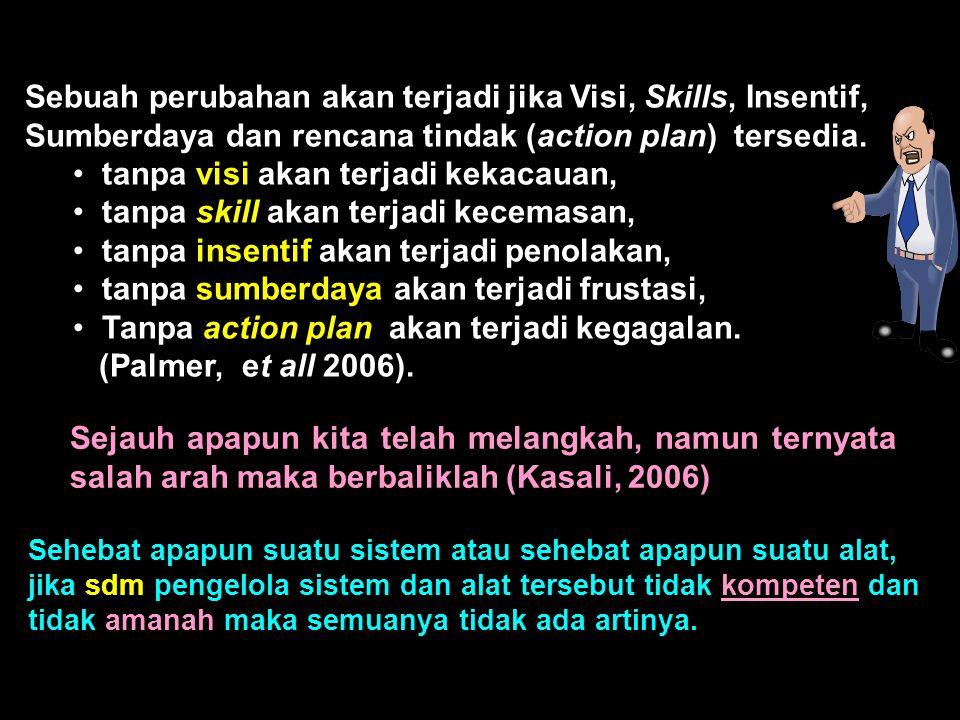 Sebuah perubahan akan terjadi jika Visi, Skills, Insentif, Sumberdaya dan rencana tindak (action plan) tersedia.