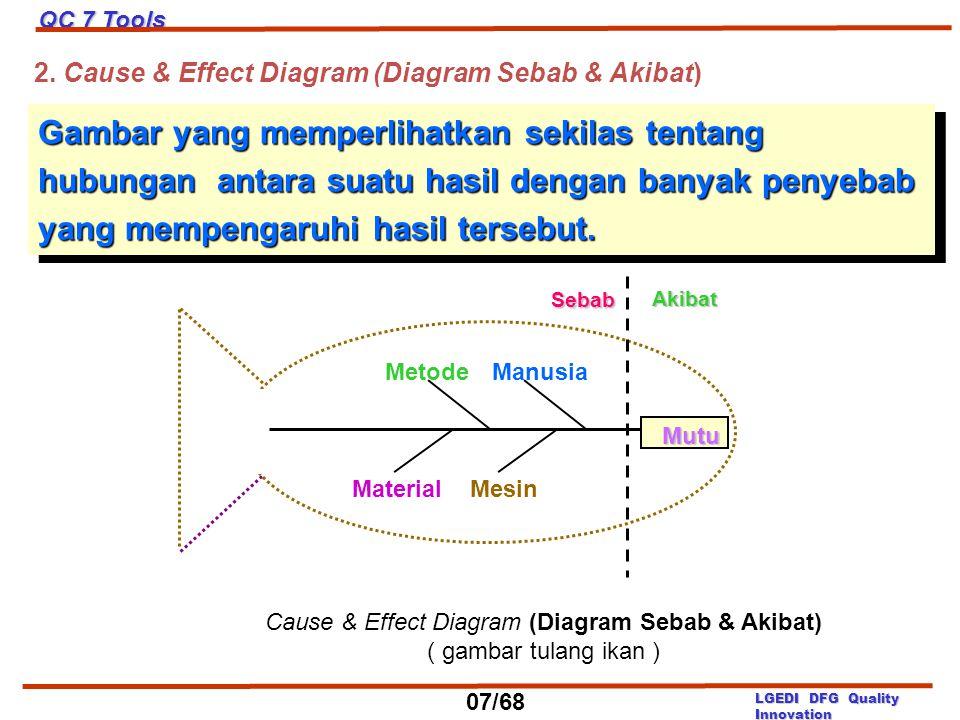 MetodeManusia Material Mesin Mutu Cause & Effect Diagram (Diagram Sebab & Akibat) ( gambar tulang ikan ) Gambar yang memperlihatkan sekilas tentang hu