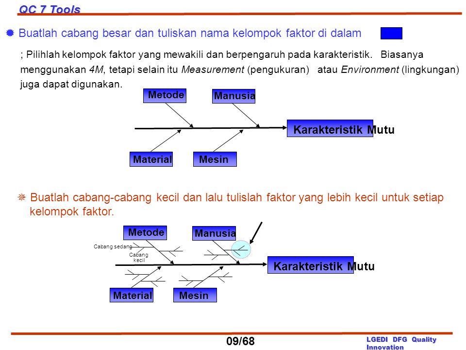 Metode Manusia Material Mesin Karakteristik Mutu  Buatlah cabang besar dan tuliskan nama kelompok faktor di dalam. ; Pilihlah kelompok faktor yang me