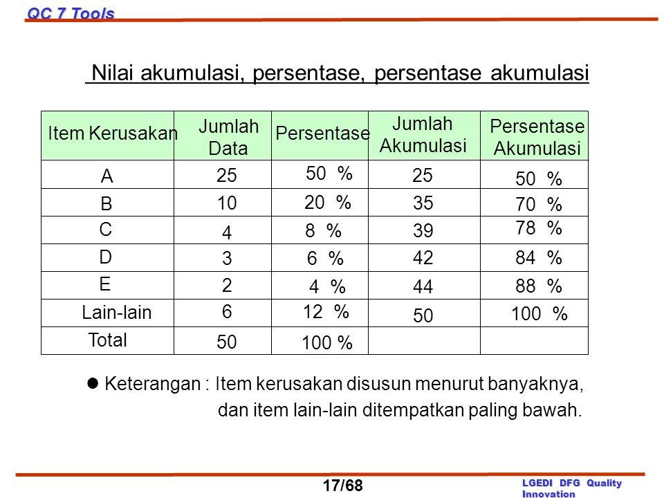 Nilai akumulasi, persentase, persentase akumulasi Keterangan : Item kerusakan disusun menurut banyaknya, dan item lain-lain ditempatkan paling bawah.
