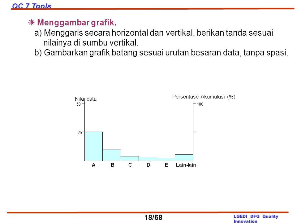  Menggambar grafik. a) Menggaris secara horizontal dan vertikal, berikan tanda sesuai nilainya di sumbu vertikal. b) Gambarkan grafik batang sesuai u