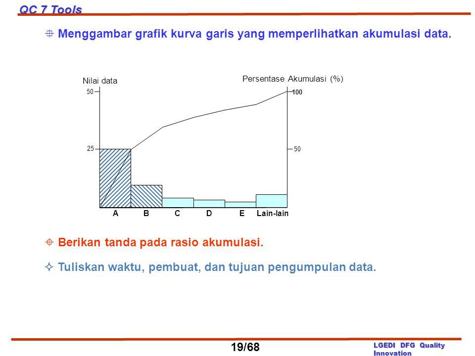 Nilai data Persentase Akumulasi (%) 50 100 25 ABCDELain-lain 50  Menggambar grafik kurva garis yang memperlihatkan akumulasi data.  Berikan tanda pa