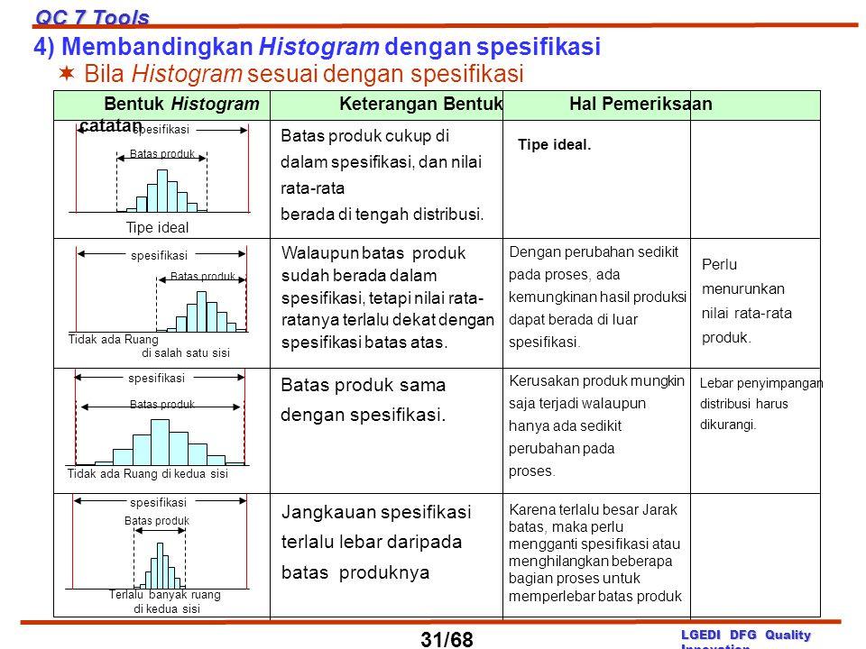 Batas produk cukup di dalam spesifikasi, dan nilai rata-rata berada di tengah distribusi. Walaupun batas produk sudah berada dalam spesifikasi, tetapi