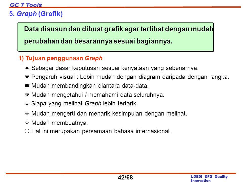 5. Graph (Grafik) Data disusun dan dibuat grafik agar terlihat dengan mudah perubahan dan besarannya sesuai bagiannya. 1) Tujuan penggunaan Graph  Se