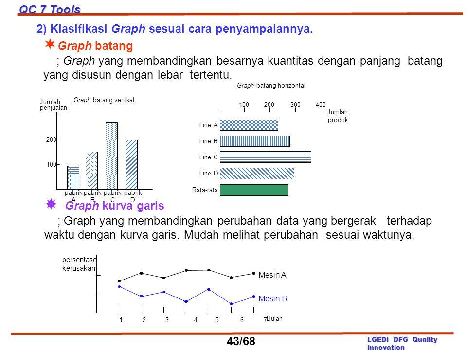 2) Klasifikasi Graph sesuai cara penyampaiannya.  Graph batang ; Graph yang membandingkan besarnya kuantitas dengan panjang batang yang disusun denga