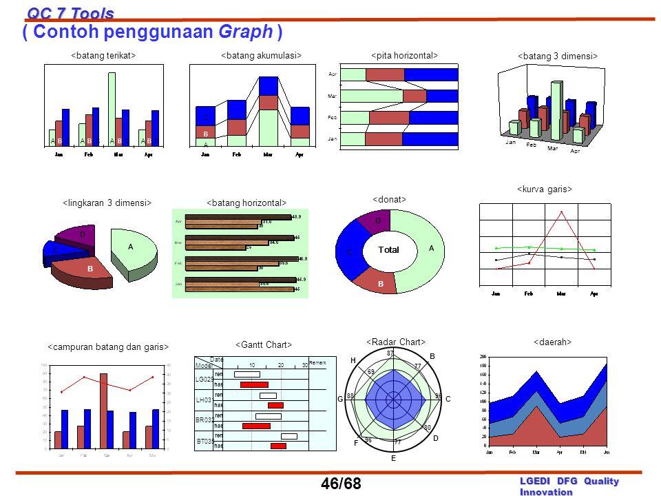 ( Contoh penggunaan Graph ) AB C AB C AB C AB C B Model Date 1020 30 ren has ren has ren has ren has LG029 LH031 BR032 BT035 Remark A B C D E F G H 87