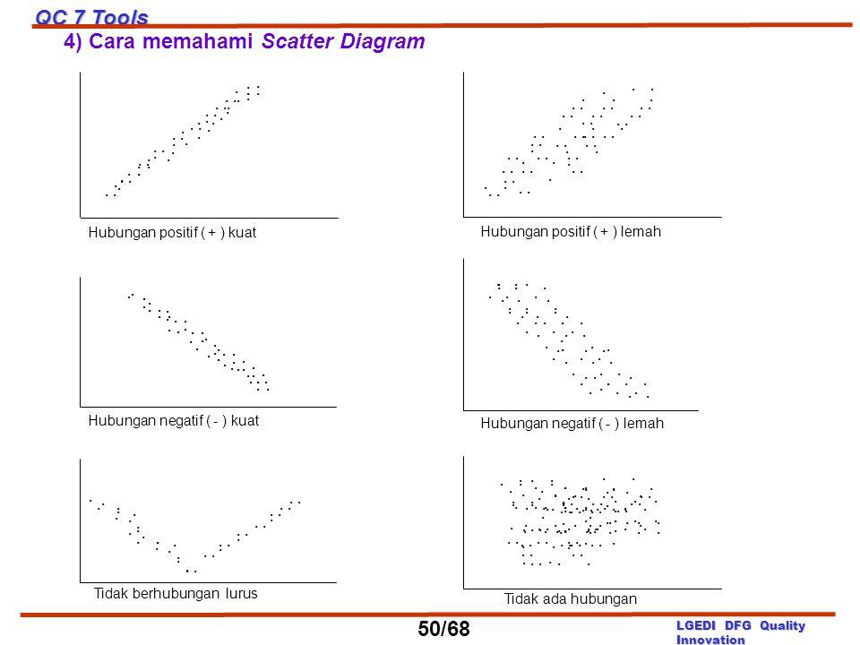 4) Cara memahami Scatter Diagram................... Hubungan positif ( + ) lemah.................................................................. Hub