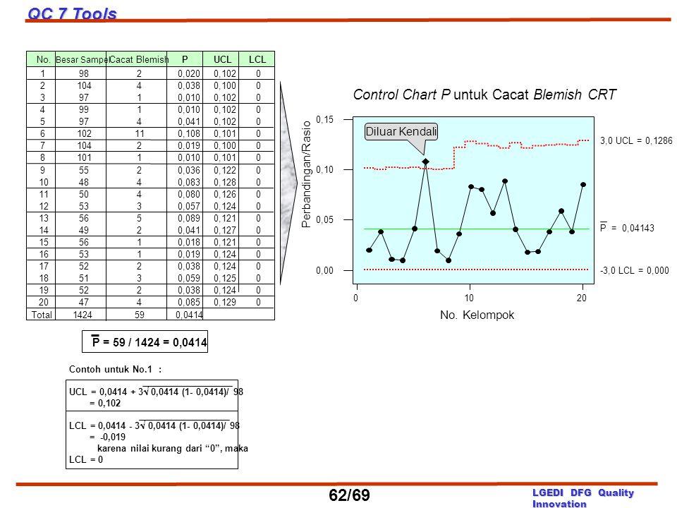 01020 0,00 0,05 0,10 0,15 No. Kelompok Perbandingan/Rasio Control Chart P untuk Cacat Blemish CRT P = 0,04143 3,0 UCL = 0,1286 -3,0 LCL = 0,000 Diluar
