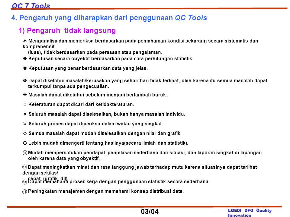 4. Pengaruh yang diharapkan dari penggunaan QC Tools 1) Pengaruh tidak langsung  Menganalisa dan memeriksa berdasarkan pada pemahaman kondisi sekaran