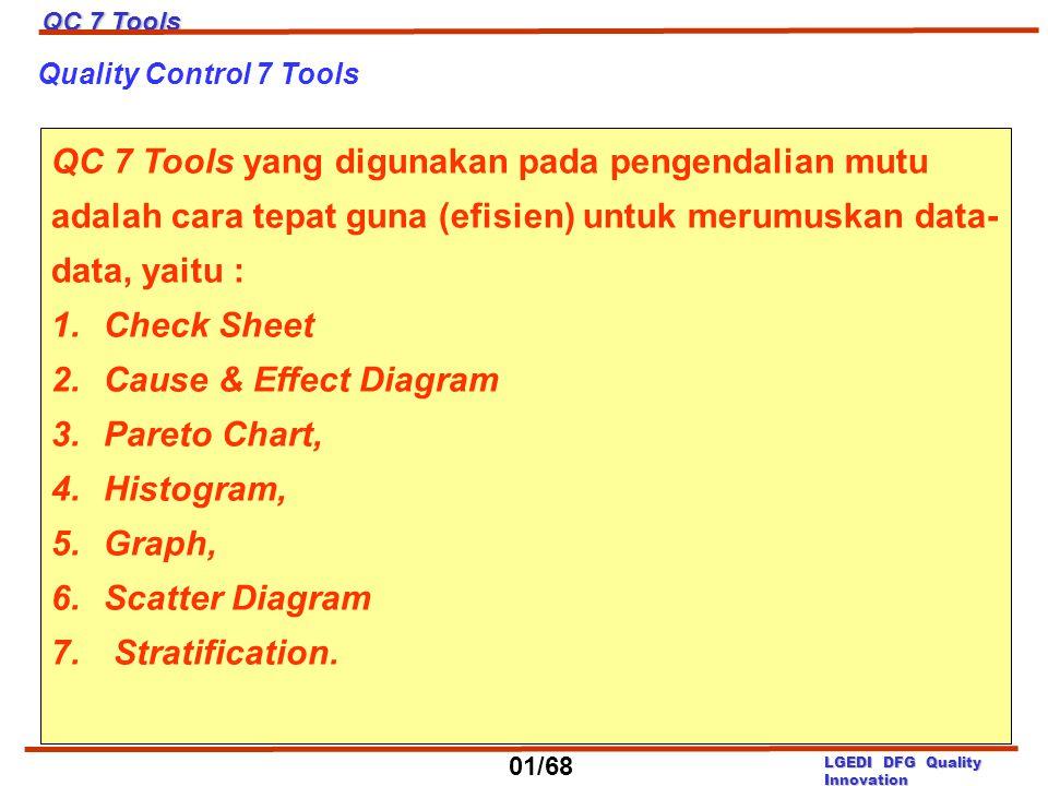 Quality Control 7 Tools QC 7 Tools yang digunakan pada pengendalian mutu adalah cara tepat guna (efisien) untuk merumuskan data- data, yaitu : 1.Check
