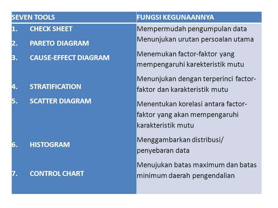 SEVEN TOOLSFUNGSI KEGUNAANNYA 1. CHECK SHEET 2. PARETO DIAGRAM 3. CAUSE-EFFECT DIAGRAM 4. STRATIFICATION 5. SCATTER DIAGRAM 6. HISTOGRAM 7. CONTROL CH