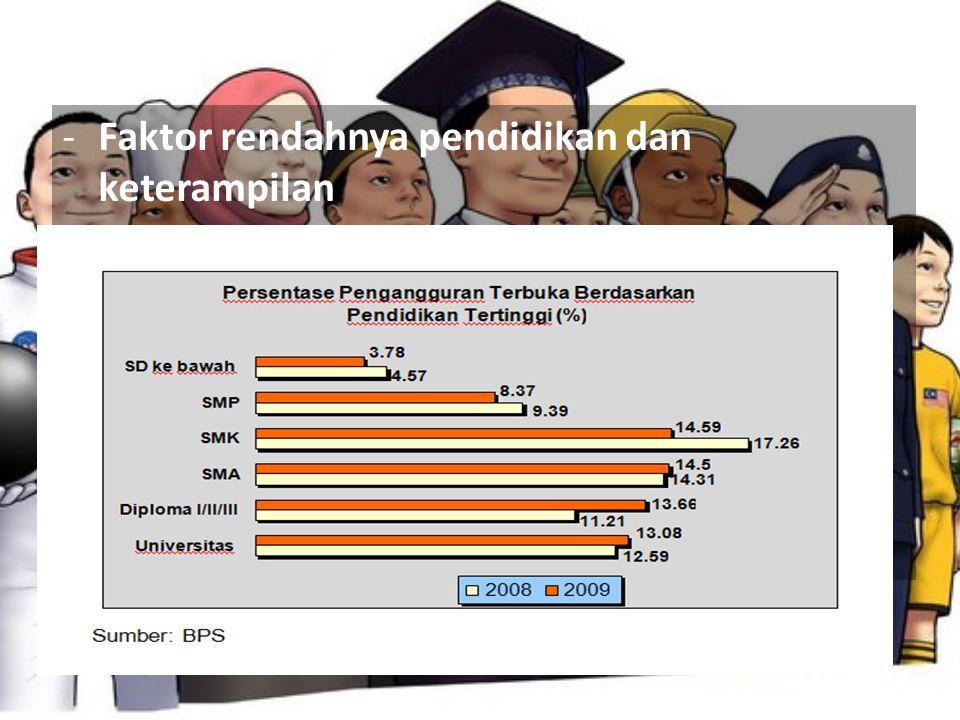 -Faktor rendahnya pendidikan dan keterampilan