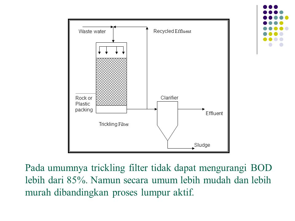 Rock or Plastic packing Trickling Filter Waste waterRecycled Effluent Clarifier Effluent Sludge Pada umumnya trickling filter tidak dapat mengurangi B