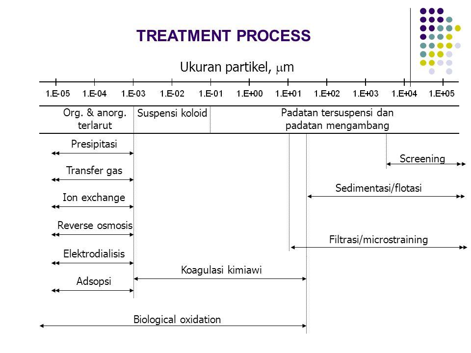 Ukuran partikel,  m Org. & anorg. terlarut Suspensi koloid Filtrasi/microstraining Sedimentasi/flotasi Padatan tersuspensi dan padatan mengambang Koa