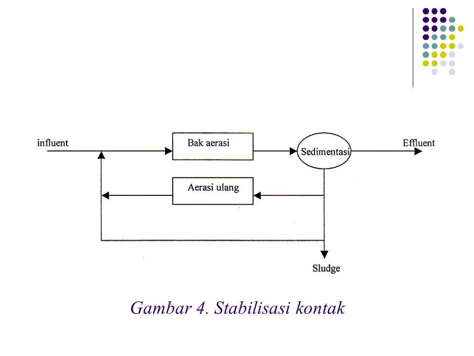 Gambar 4. Stabilisasi kontak
