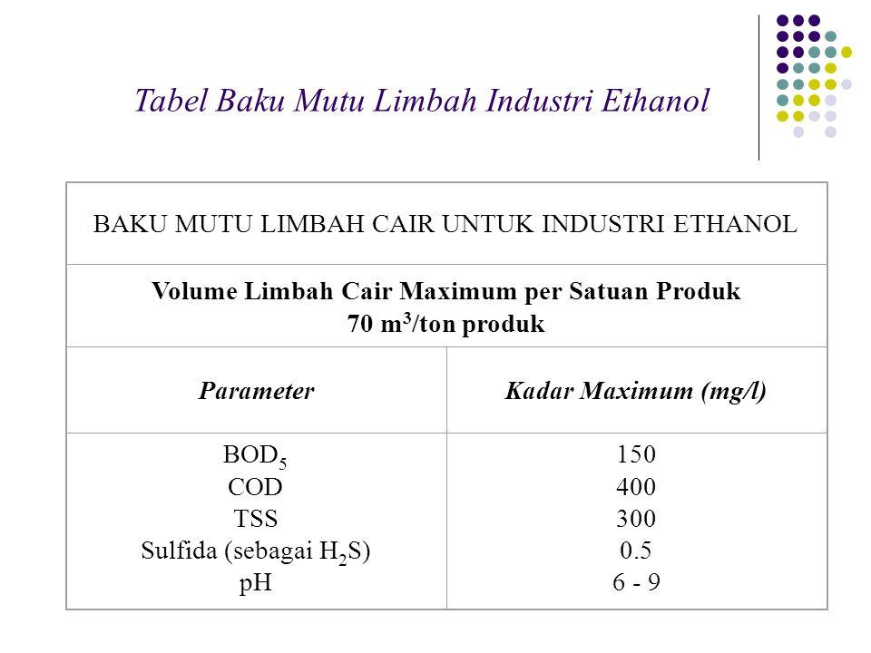 Tabel Baku Mutu Limbah Industri Ethanol BAKU MUTU LIMBAH CAIR UNTUK INDUSTRI ETHANOL Volume Limbah Cair Maximum per Satuan Produk 70 m 3 /ton produk P