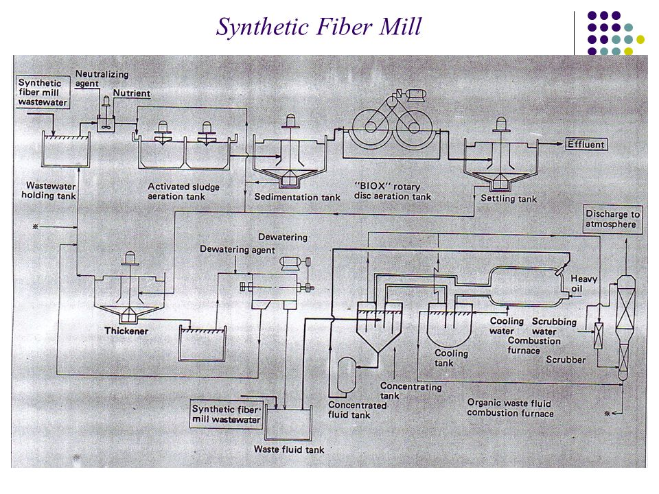 Synthetic Fiber Mill