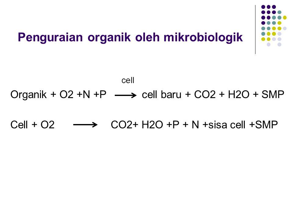 Penguraian organik oleh mikrobiologik cell Organik + O2 +N +P cell baru + CO2 + H2O + SMP Cell + O2 CO2+ H2O +P + N +sisa cell +SMP