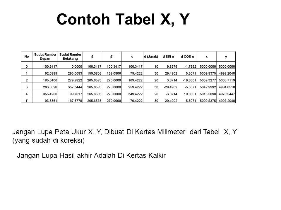 Contoh Tabel X, Y Jangan Lupa Peta Ukur X, Y, Dibuat Di Kertas Milimeter dari Tabel X, Y (yang sudah di koreksi) Jangan Lupa Hasil akhir Adalah Di Kertas Kalkir