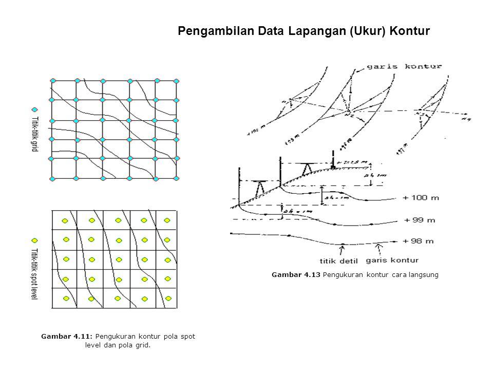 Pengambilan Data Lapangan (Ukur) Kontur Gambar 4.11: Pengukuran kontur pola spot level dan pola grid.