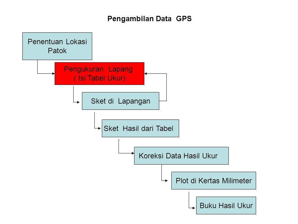 Penentuan Lokasi Patok Pengukuran Lapang ( Isi Tabel Ukur) Sket di Lapangan Plot di Kertas Milimeter Sket Hasil dari Tabel Buku Hasil Ukur Koreksi Data Hasil Ukur Pengambilan Data GPS