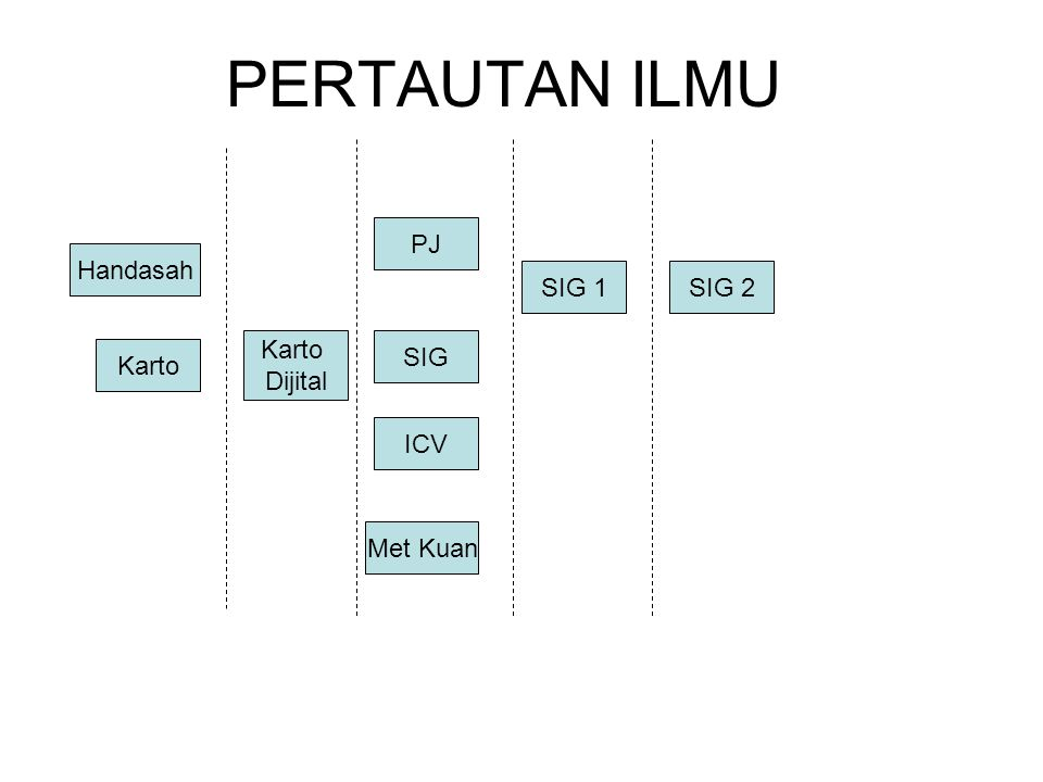 PERTAUTAN ILMU Handasah Karto Dijital SIG PJ SIG 2SIG 1 ICV Met Kuan