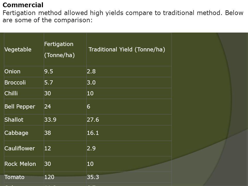 Vegetable Fertigation (Tonne/ha) Traditional Yield (Tonne/ha) Onion9.52.8 Broccoli5.73.0 Chilli3010 Bell Pepper246 Shallot33.927.6 Cabbage3816.1 Cauli