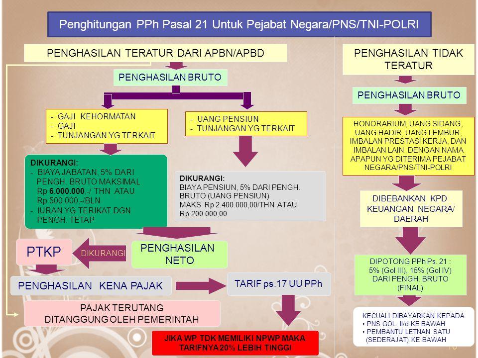 10 Penghitungan PPh Pasal 21 Untuk Pejabat Negara/PNS/TNI-POLRI PENGHASILAN BRUTO - GAJI KEHORMATAN - GAJI - TUNJANGAN YG TERKAIT HONORARIUM, UANG SID