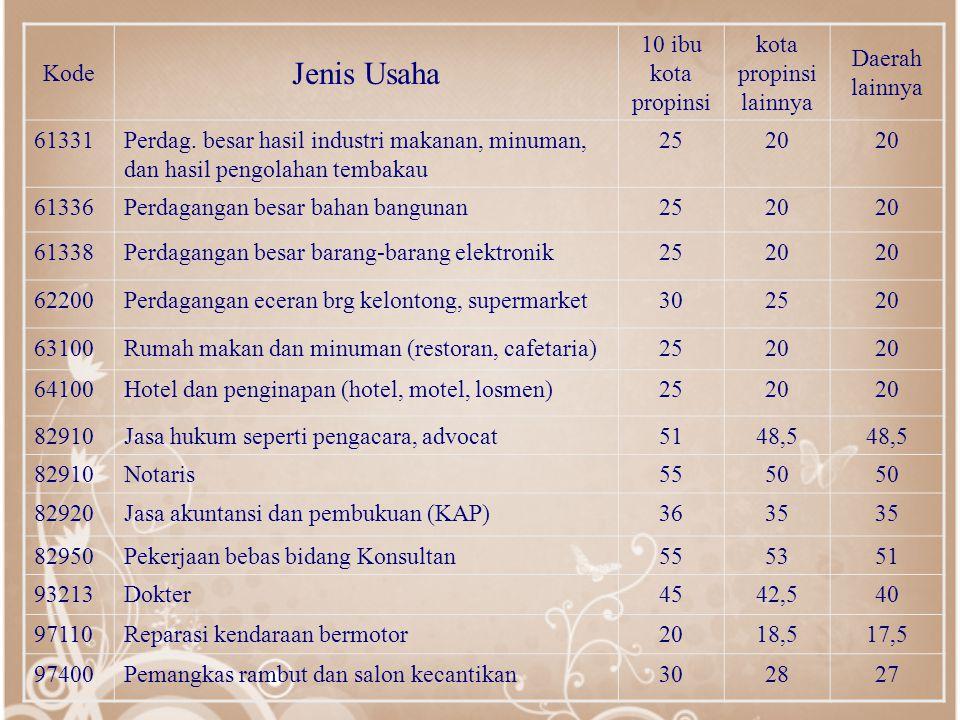 Kode Jenis Usaha 10 ibu kota propinsi kota propinsi lainnya Daerah lainnya 61331Perdag.