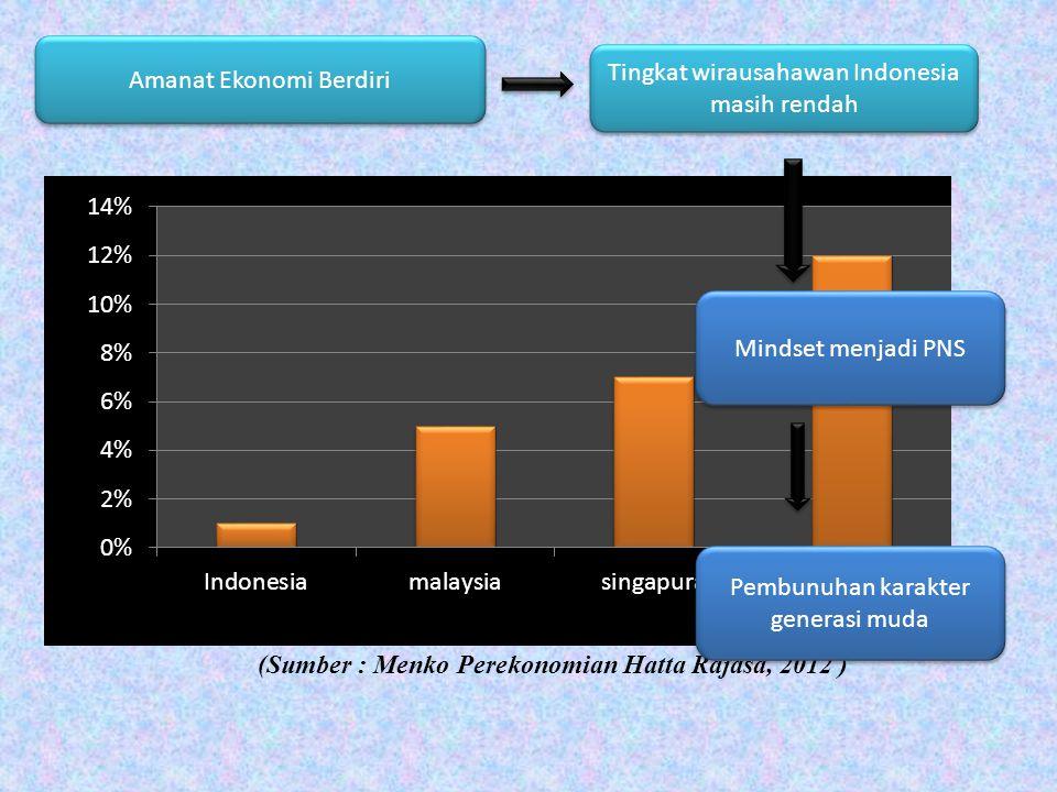 Amanat Ekonomi Berdiri Tingkat wirausahawan Indonesia masih rendah (Sumber : Menko Perekonomian Hatta Rajasa, 2012 ) Mindset menjadi PNS Pembunuhan ka