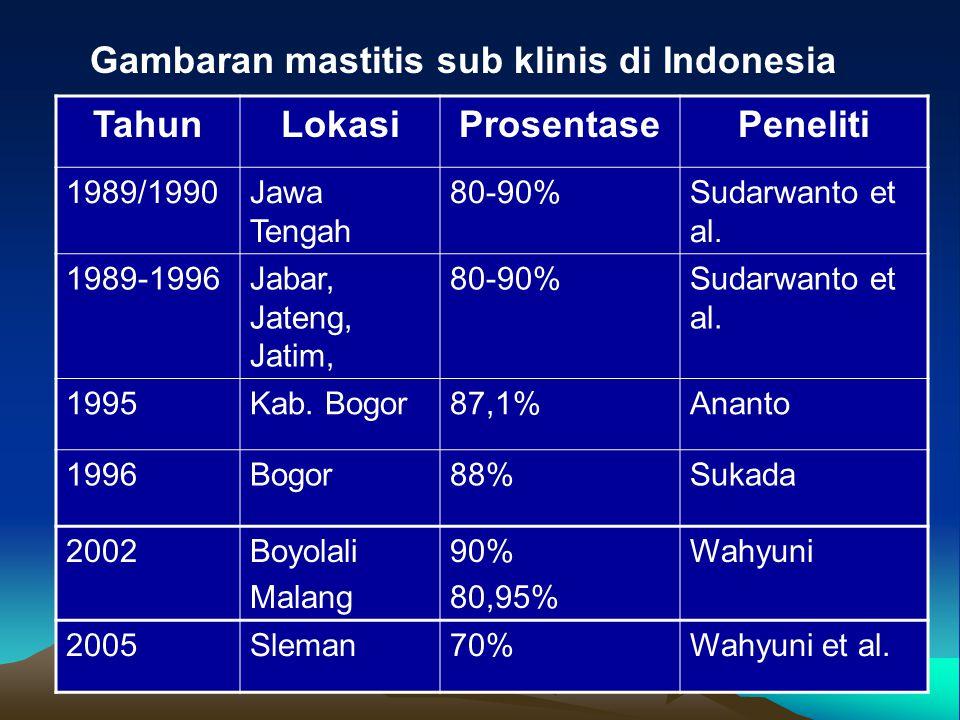 TahunLokasiProsentasePeneliti 1989/1990Jawa Tengah 80-90%Sudarwanto et al. 1989-1996Jabar, Jateng, Jatim, 80-90%Sudarwanto et al. 1995Kab. Bogor87,1%A