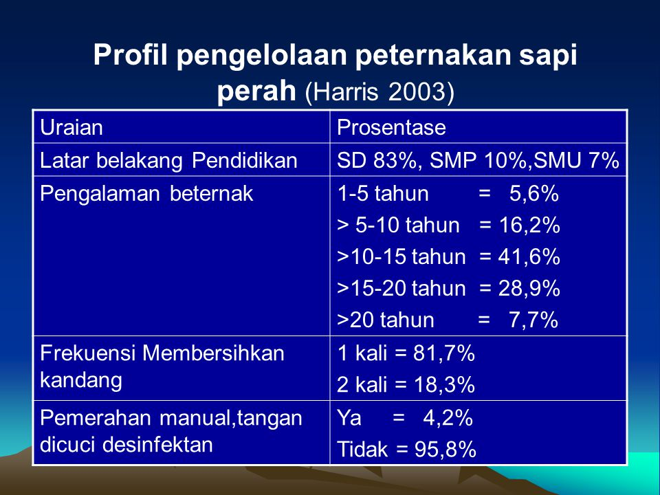 Profil pengelolaan peternakan sapi perah (Harris 2003) UraianProsentase Latar belakang PendidikanSD 83%, SMP 10%,SMU 7% Pengalaman beternak1-5 tahun =