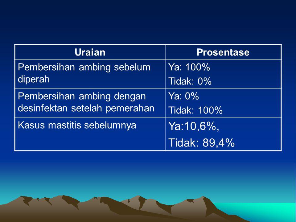 UraianProsentase Pembersihan ambing sebelum diperah Ya: 100% Tidak: 0% Pembersihan ambing dengan desinfektan setelah pemerahan Ya: 0% Tidak: 100% Kasu