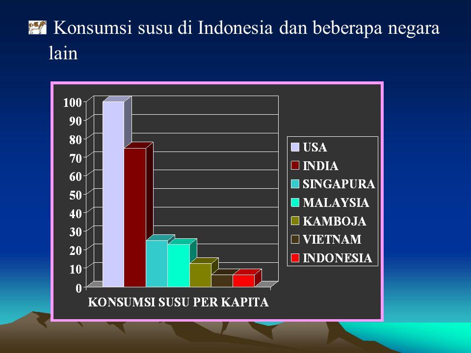 Konsumsi susu di Indonesia dan beberapa negara lain