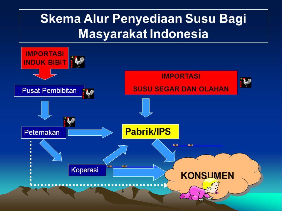 Skema Alur Penyediaan Susu Bagi Masyarakat Indonesia Pusat Pembibitan Peternakan Koperasi Pabrik/IPS IMPORTASI SUSU SEGAR DAN OLAHAN IMPORTASI INDUK B