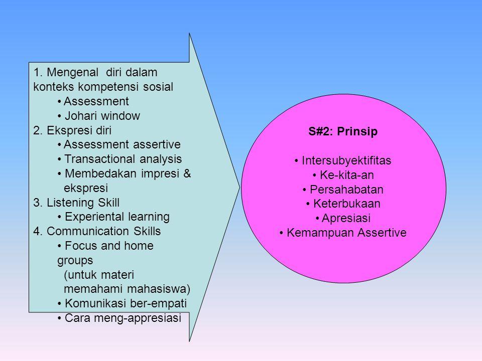 S#2: Prinsip Intersubyektifitas Ke-kita-an Persahabatan Keterbukaan Apresiasi Kemampuan Assertive 1.