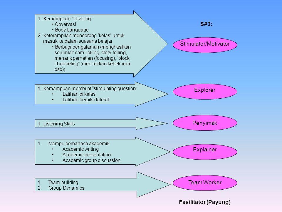 S#3: Stimulator/Motivator Explorer Penyimak Explainer Team Worker Fasilitator (Payung) 1.