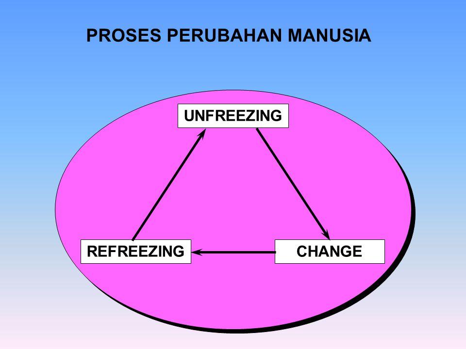 PROSES PERUBAHAN MANUSIA UNFREEZING CHANGEREFREEZING