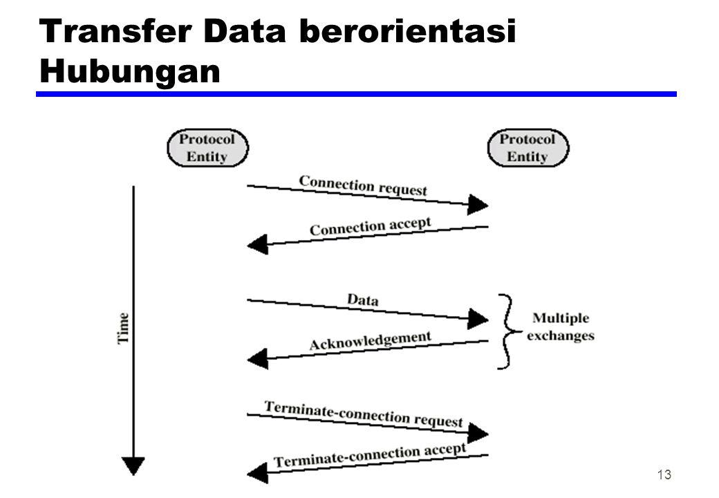 Transfer Data berorientasi Hubungan 13