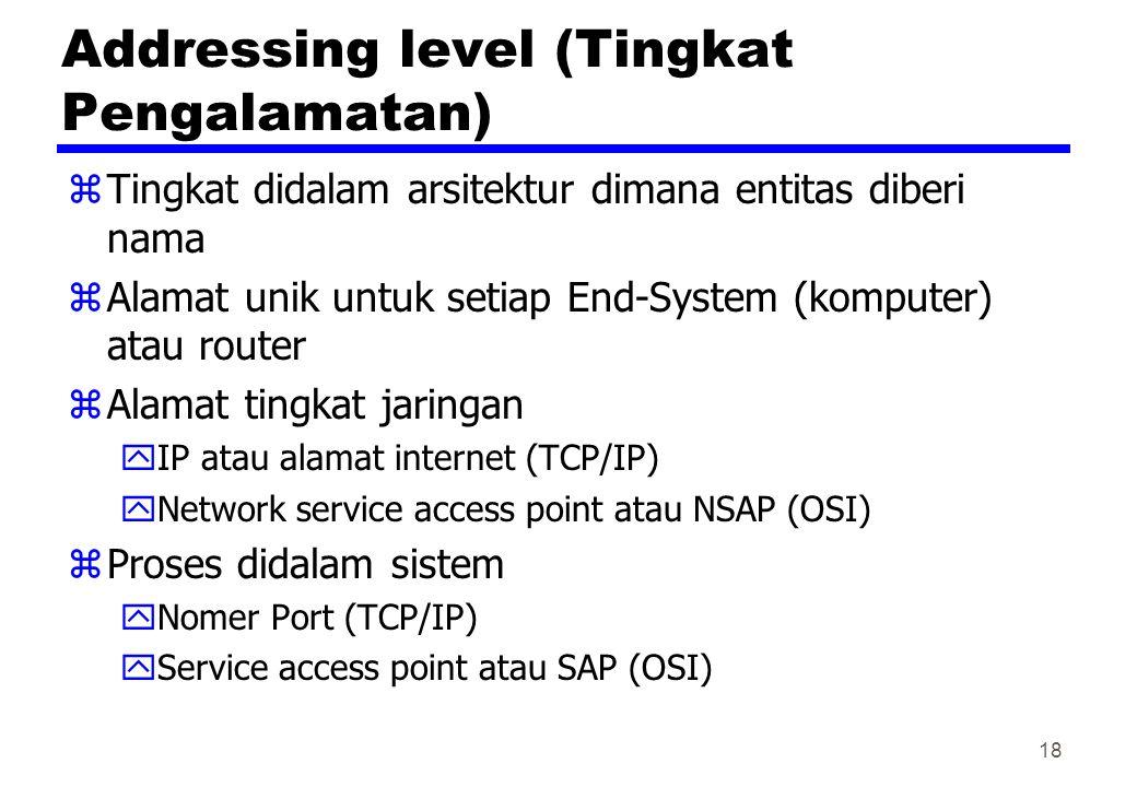 Addressing level (Tingkat Pengalamatan) zTingkat didalam arsitektur dimana entitas diberi nama zAlamat unik untuk setiap End-System (komputer) atau ro