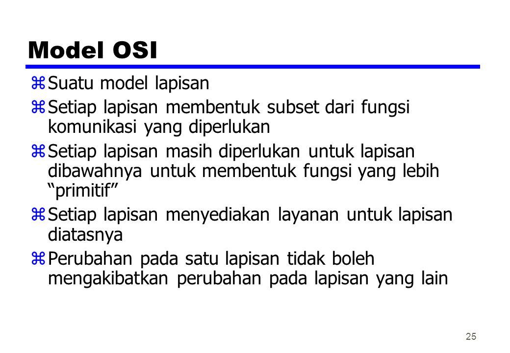 Model OSI zSuatu model lapisan zSetiap lapisan membentuk subset dari fungsi komunikasi yang diperlukan zSetiap lapisan masih diperlukan untuk lapisan
