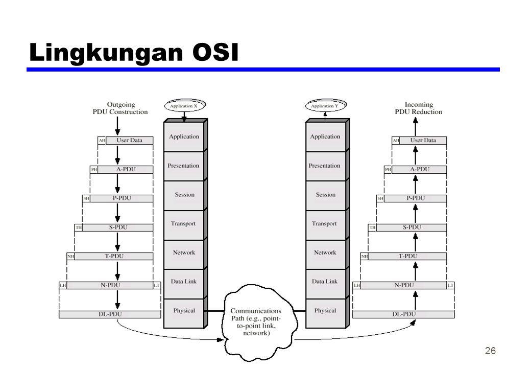 Lingkungan OSI 26