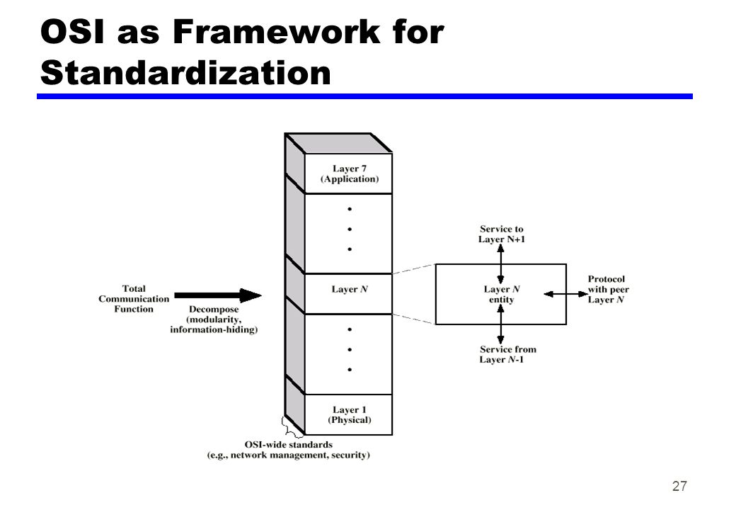 OSI as Framework for Standardization 27
