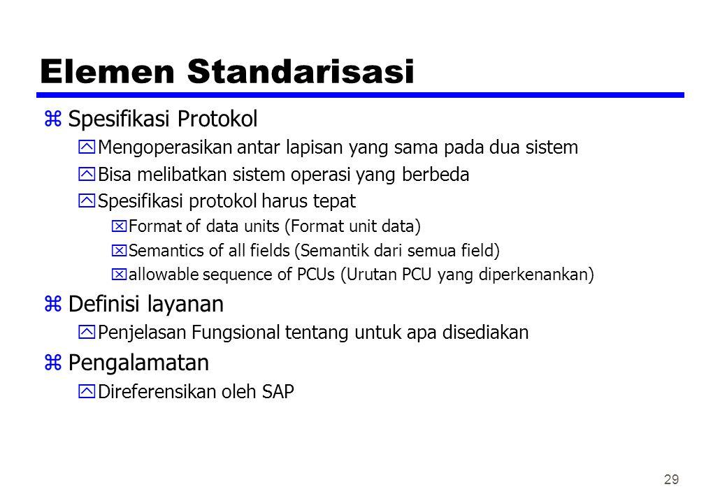 Elemen Standarisasi zSpesifikasi Protokol yMengoperasikan antar lapisan yang sama pada dua sistem yBisa melibatkan sistem operasi yang berbeda ySpesif
